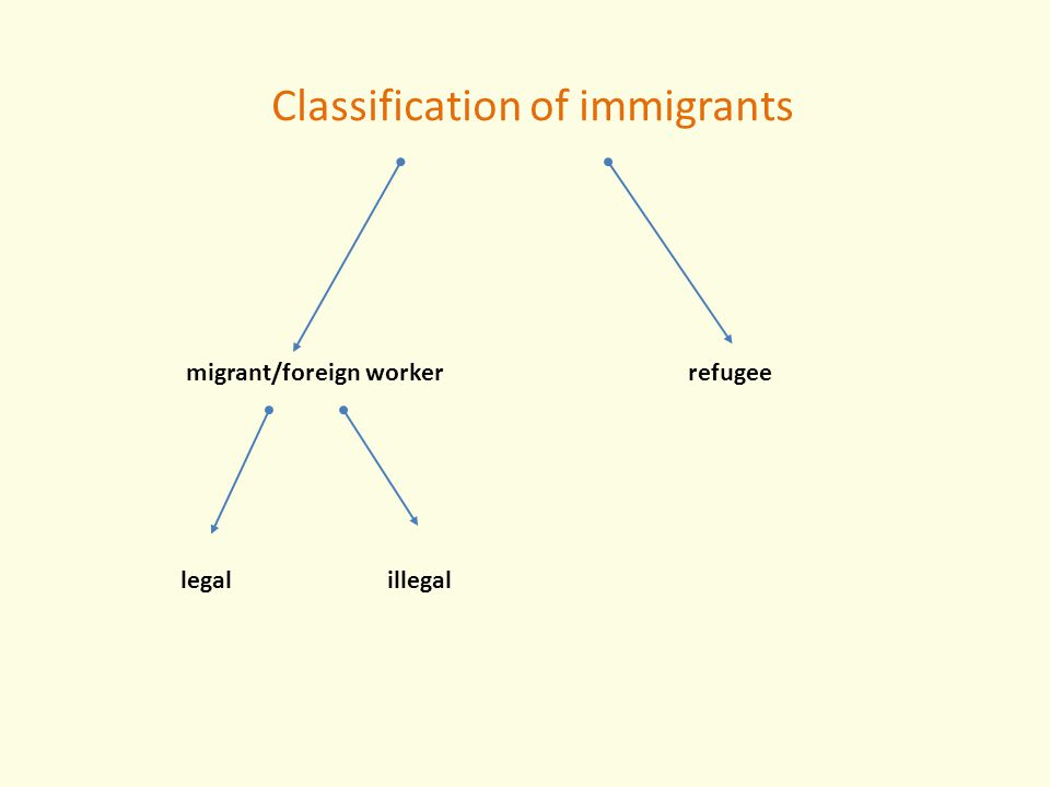 Classification of immigrants