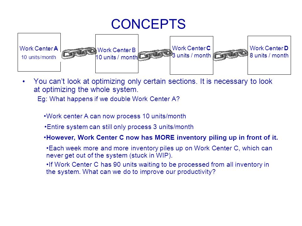 CONCEPTS Work Center A. 5 units/month. Work Center B. 10 units / month. Work Center C. 3 units / month.