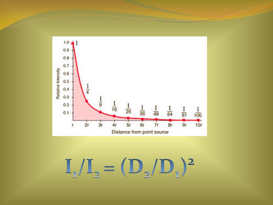I1/I2 = (D2/D1)2