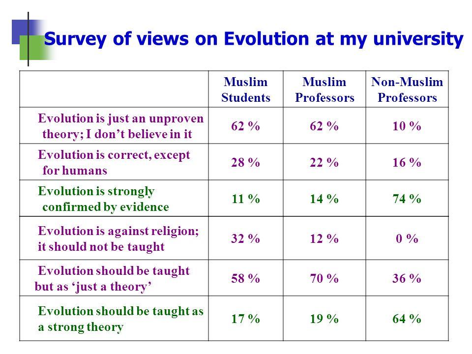 Survey of views on Evolution at my university