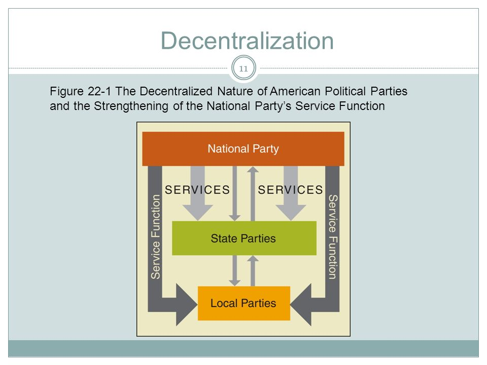 Decentralization Figure 22-1 The Decentralized Nature of American Political Parties and the Strengthening of the National Party's Service Function.