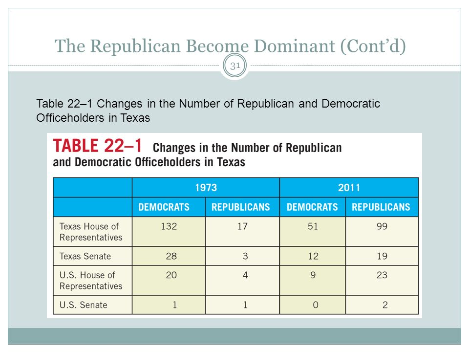 The Republican Become Dominant (Cont'd)