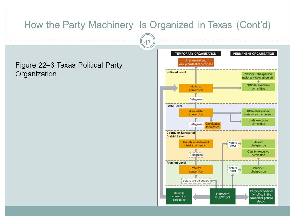 How the Party Machinery Is Organized in Texas (Cont'd)