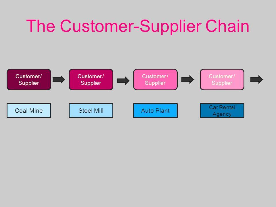 The Customer-Supplier Chain