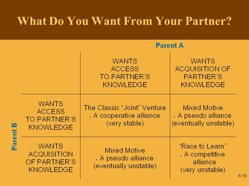 What Do You Want From Your Partner