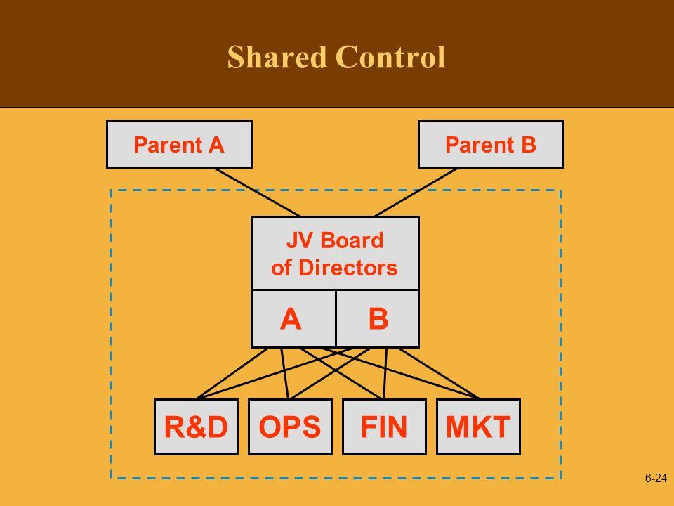 Shared Control A B R&D OPS FIN MKT JV Board of Directors Parent A