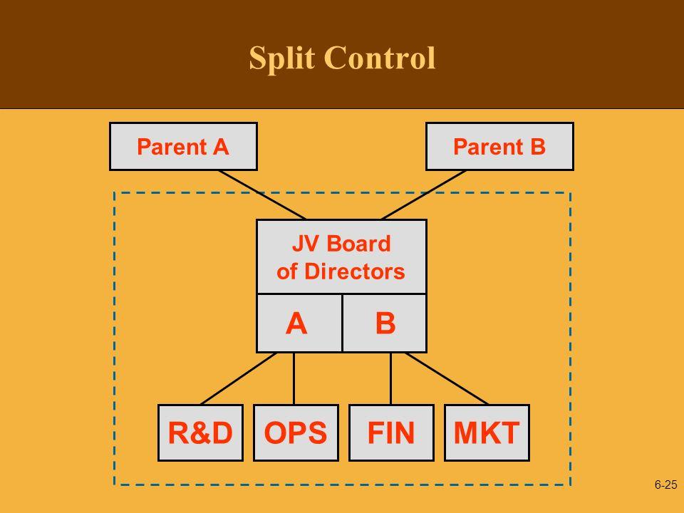 Split Control A B R&D OPS FIN MKT JV Board of Directors Parent A