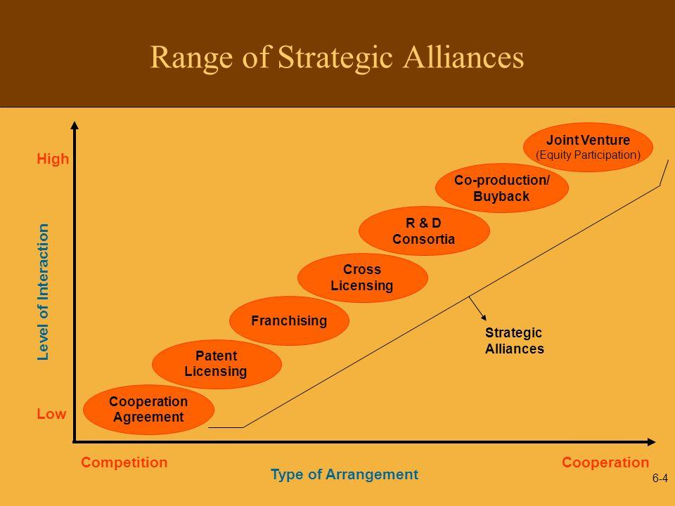 Range of Strategic Alliances