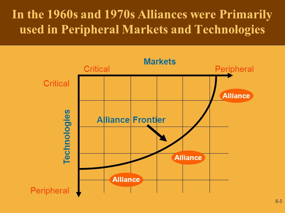 In the 1960s and 1970s Alliances were Primarily used in Peripheral Markets and Technologies