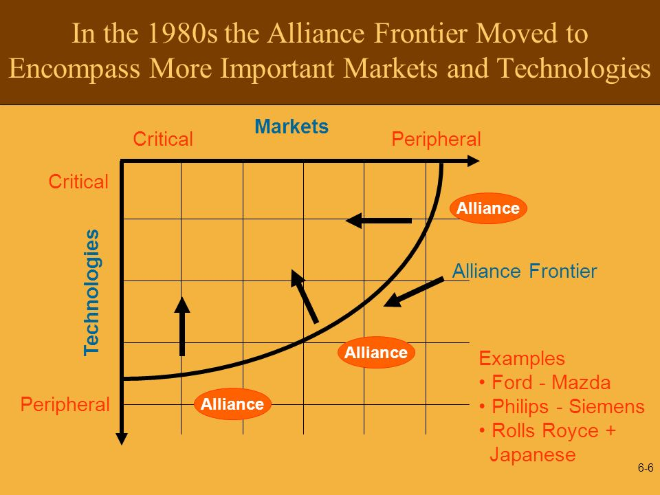 In the 1980s the Alliance Frontier Moved to Encompass More Important Markets and Technologies