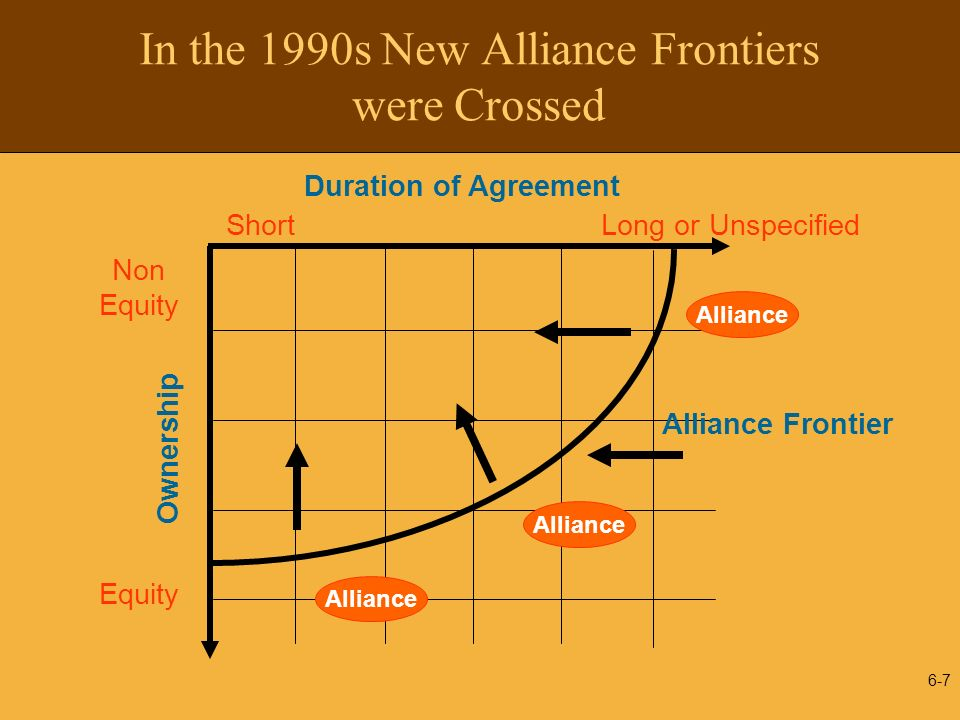 In the 1990s New Alliance Frontiers were Crossed