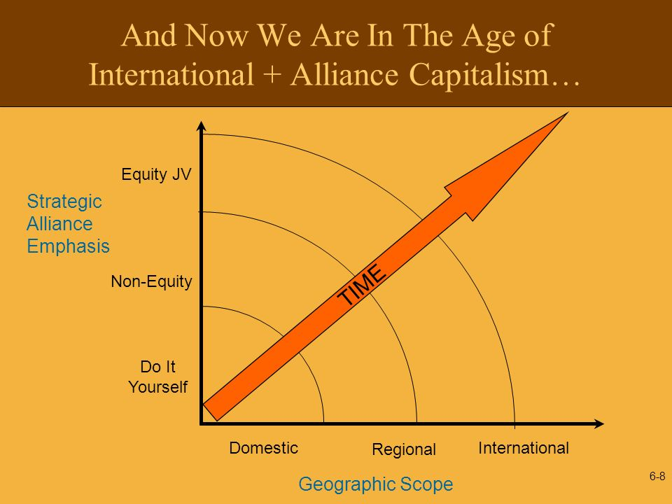 And Now We Are In The Age of International + Alliance Capitalism…