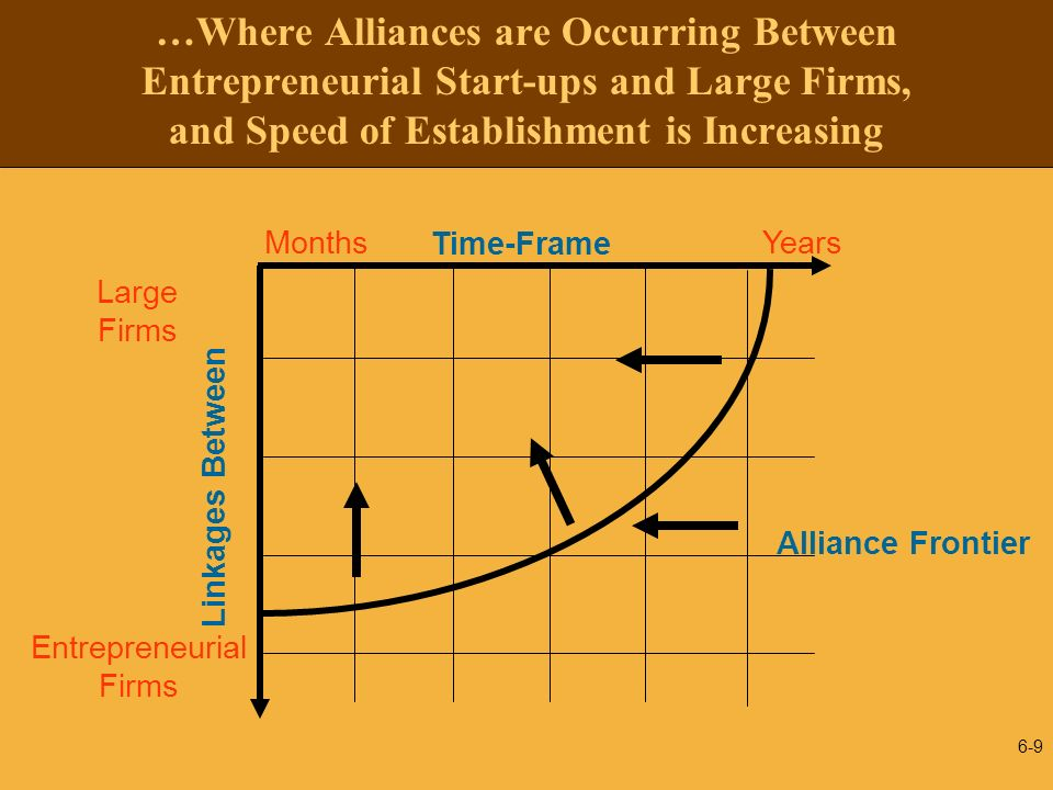 …Where Alliances are Occurring Between Entrepreneurial Start-ups and Large Firms, and Speed of Establishment is Increasing