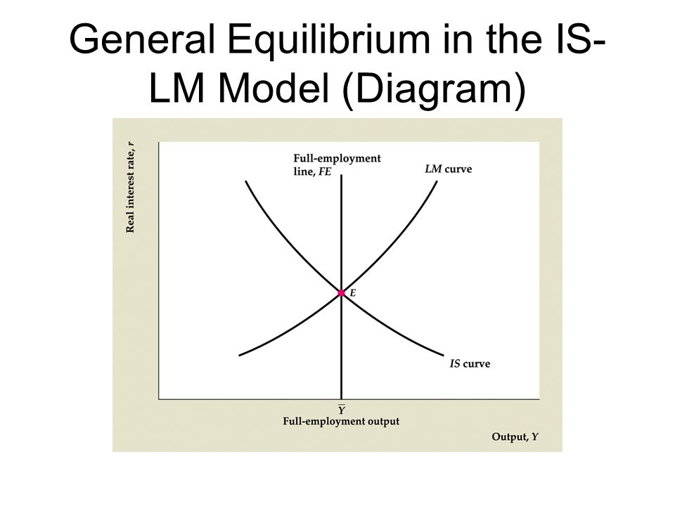 General Equilibrium in the IS-LM Model (Diagram)
