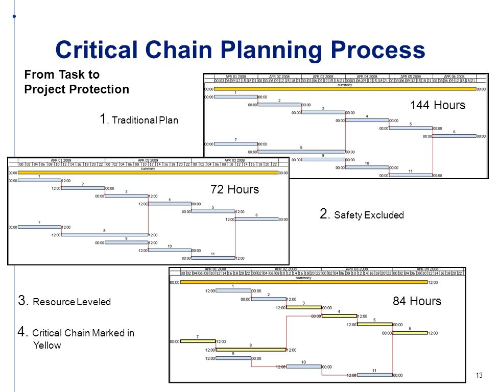 Critical Chain Planning Process