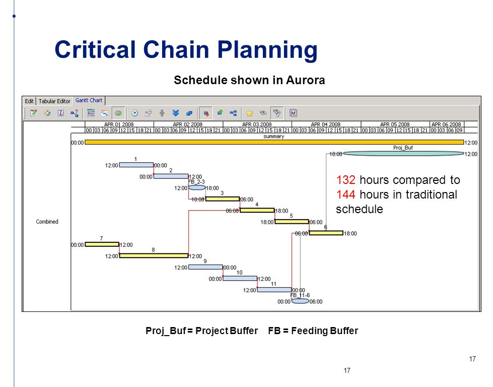 Critical Chain Planning