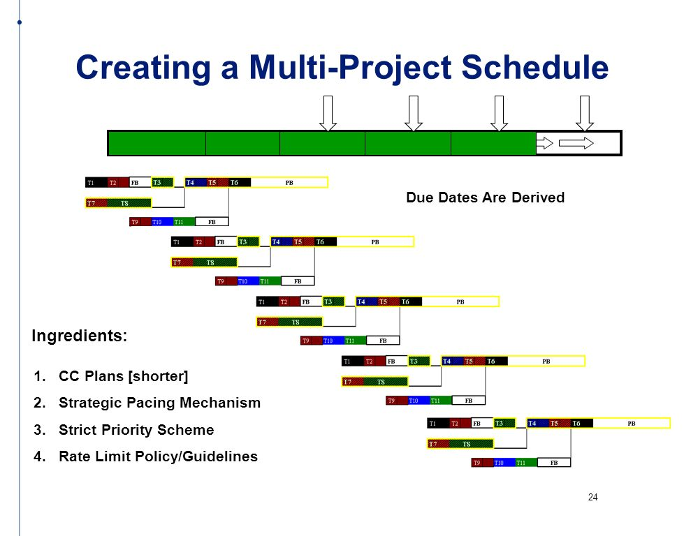 Creating a Multi-Project Schedule