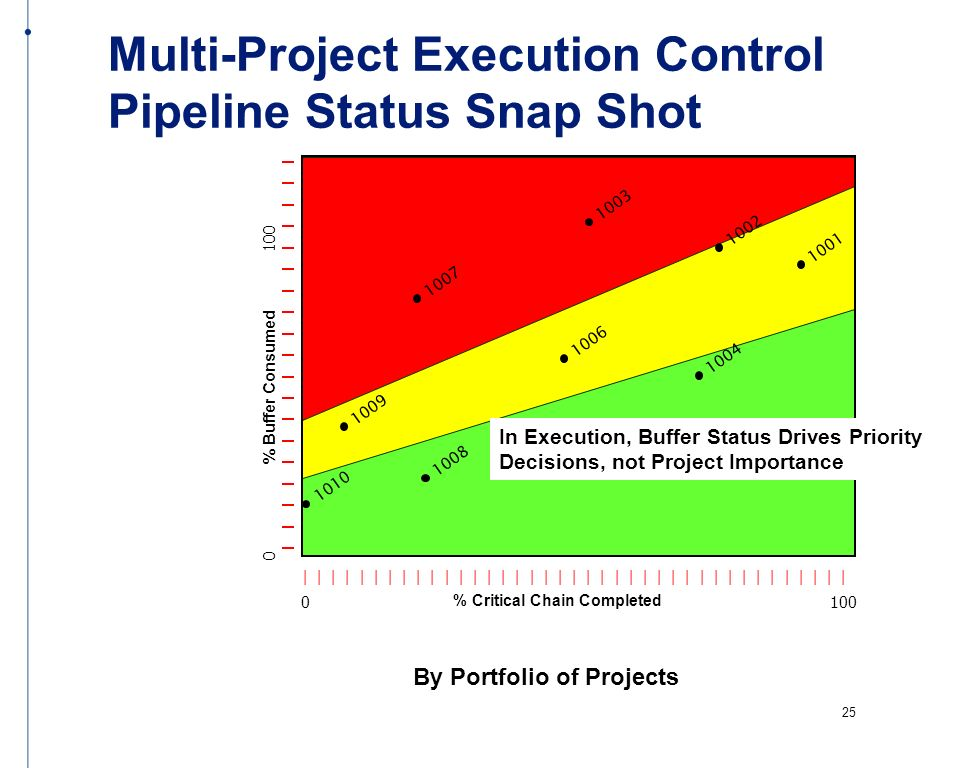 Multi-Project Execution Control Pipeline Status Snap Shot