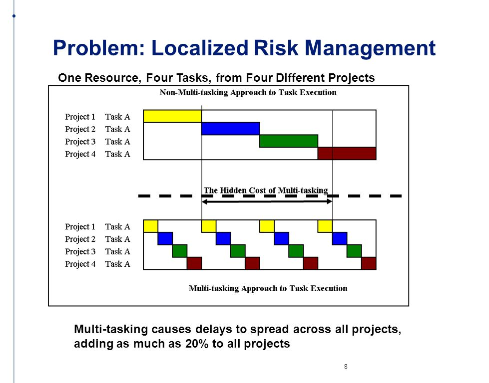 Problem: Localized Risk Management