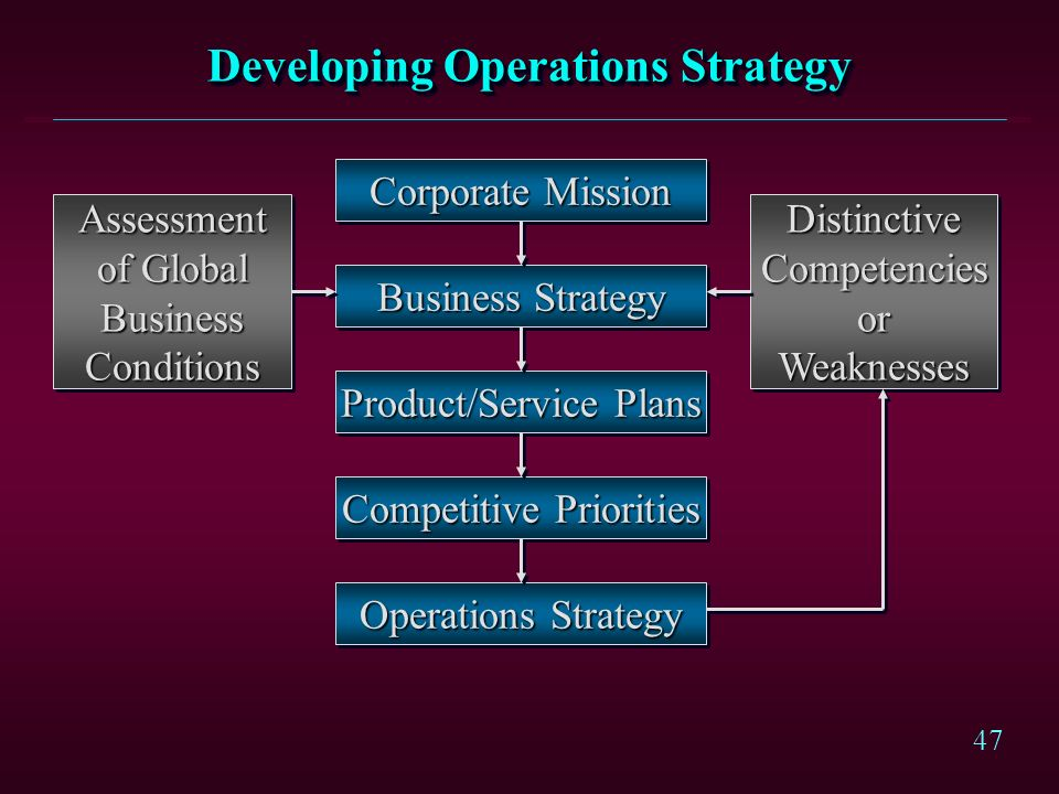 Developing Operations Strategy