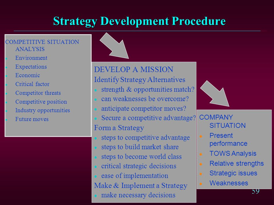 Strategy Development Procedure