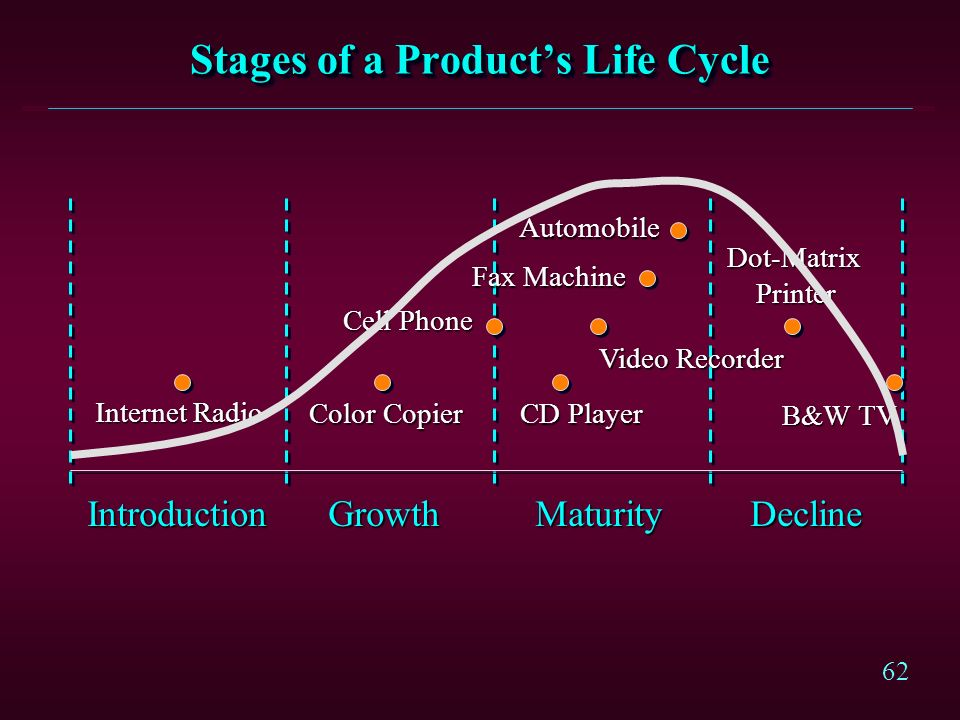 Stages of a Product's Life Cycle