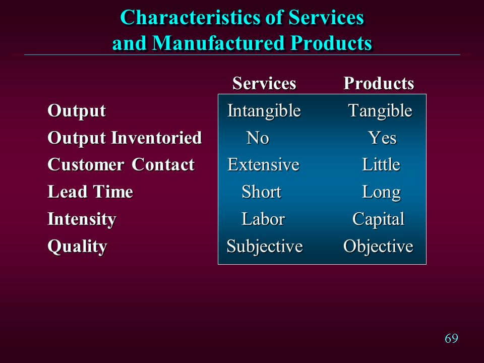 Characteristics of Services and Manufactured Products