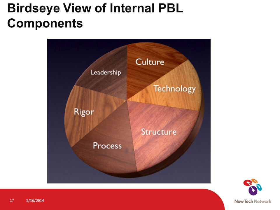 Birdseye View of Internal PBL Components