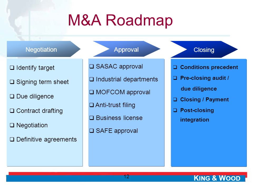 M&A Roadmap Identify target Signing term sheet Due diligence