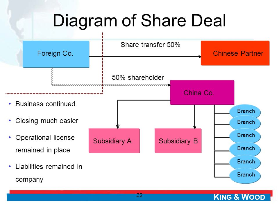 Diagram of Share Deal Share transfer 50% Foreign Co. Chinese Partner