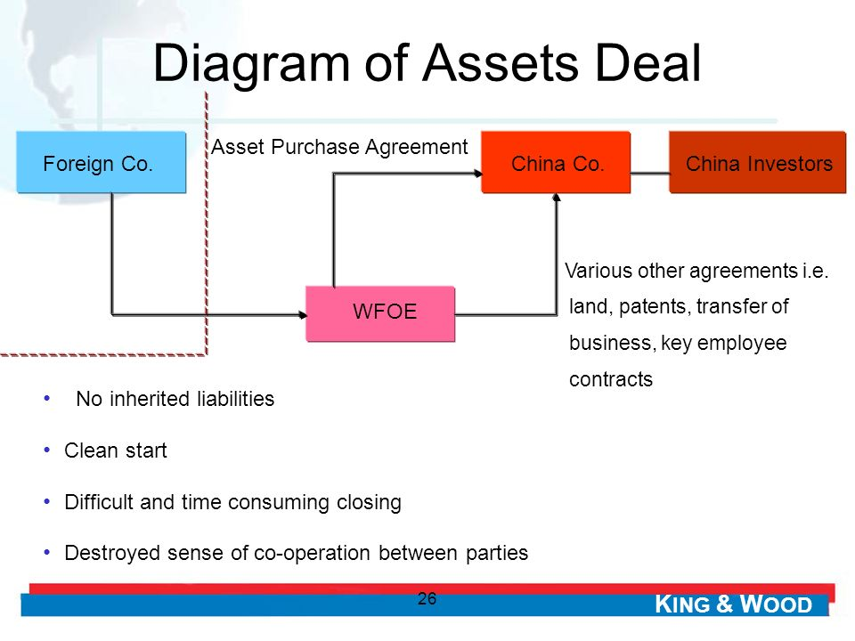 Diagram of Assets Deal Asset Purchase Agreement Foreign Co. China Co.