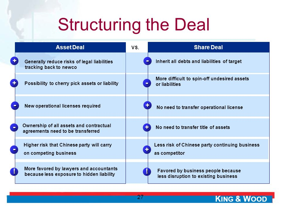 Structuring the Deal - - - - - + + + + + ! ! Asset Deal Share Deal 27