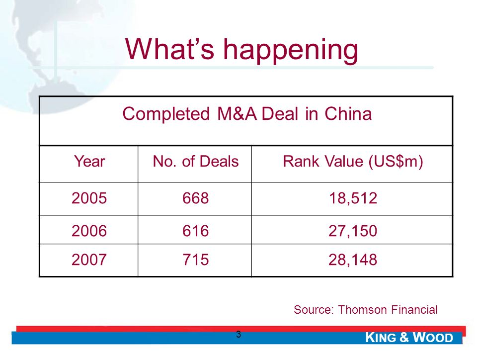 What's happening Completed M&A Deal in China Year No. of Deals