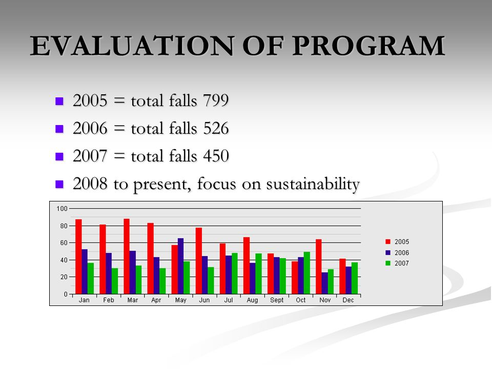 EVALUATION OF PROGRAM 2005 = total falls 799 2006 = total falls 526