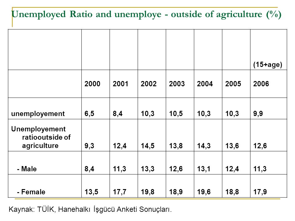 Unemployed Ratio and unemploye - outside of agriculture (%)