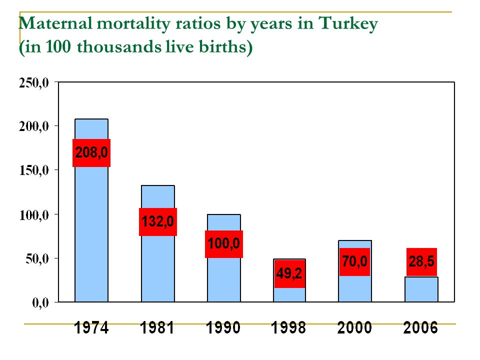 Maternal mortality ratios by years in Turkey (in 100 thousands live births)