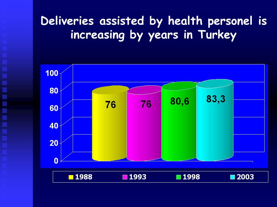 Deliveries assisted by health personel is increasing by years in Turkey