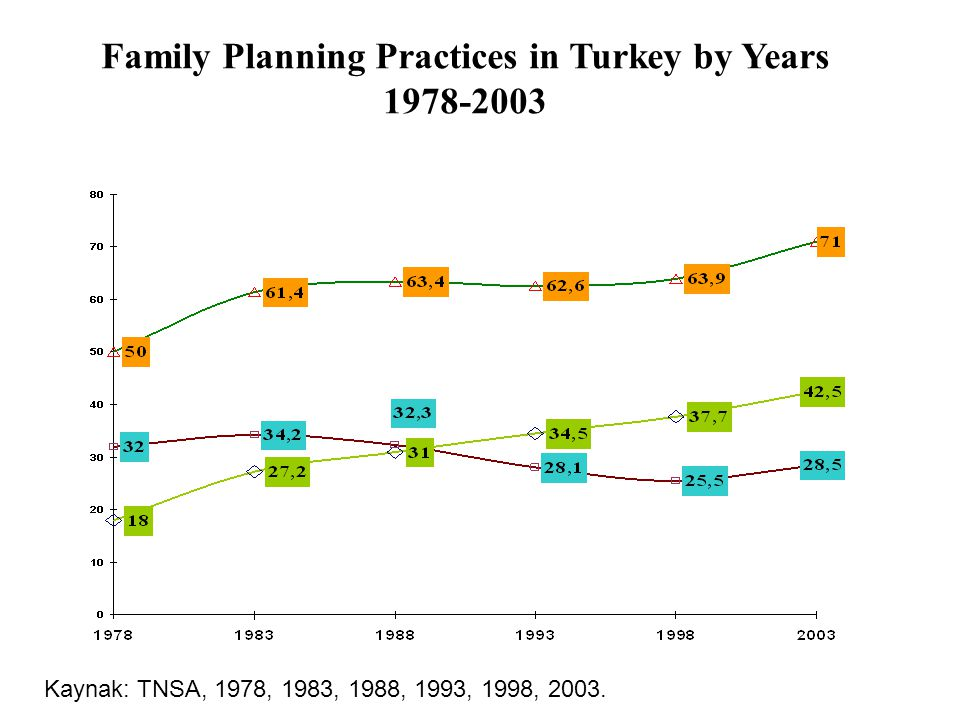 Family Planning Practices in Turkey by Years