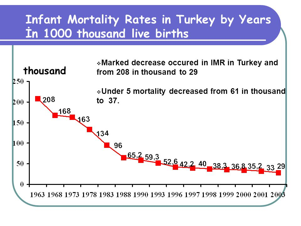 Infant Mortality Rates in Turkey by Years İn 1000 thousand live births