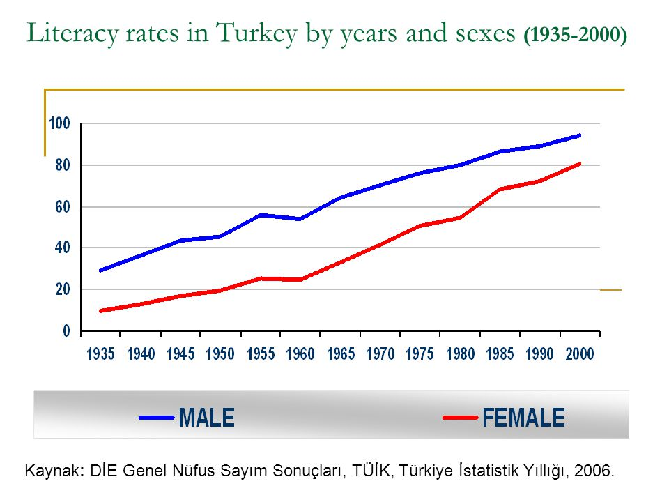 Literacy rates in Turkey by years and sexes (1935-2000)