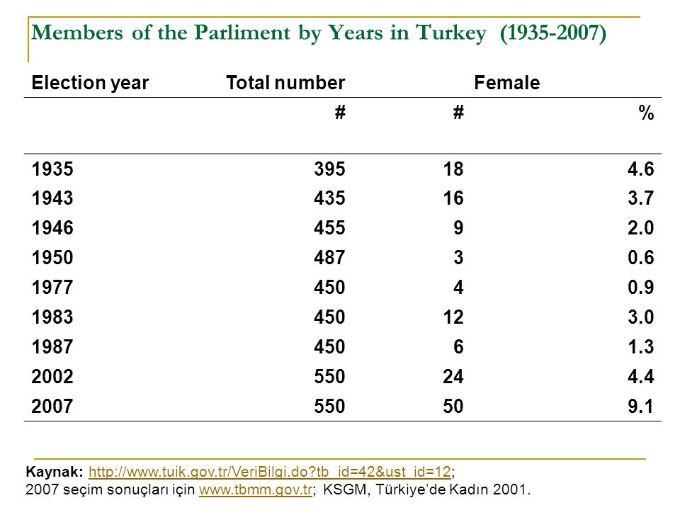 Members of the Parliment by Years in Turkey (1935-2007)