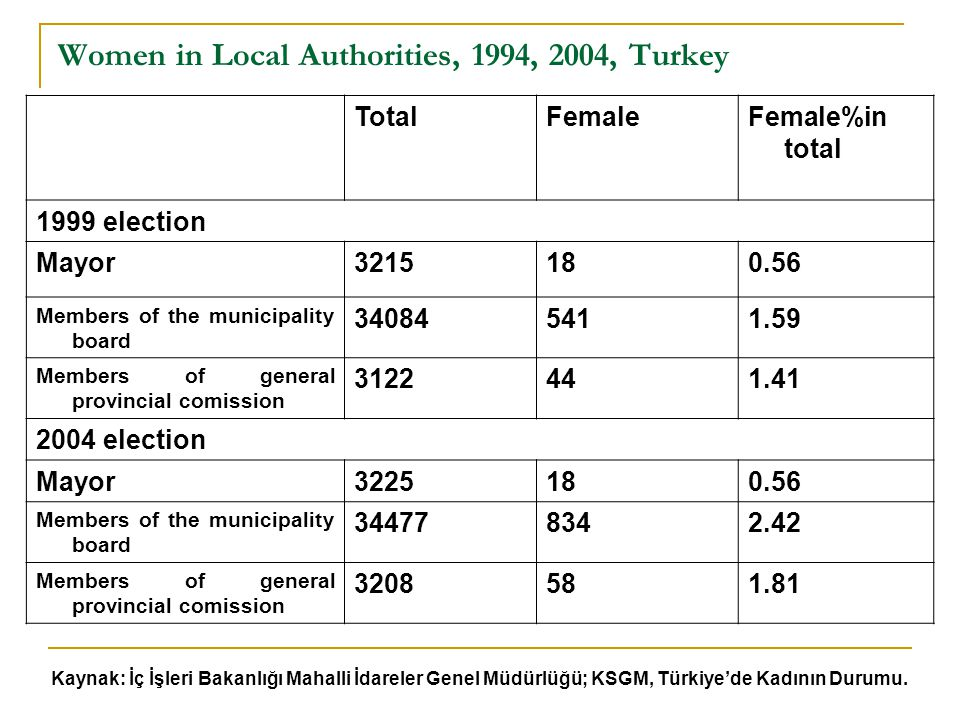 Women in Local Authorities, 1994, 2004, Turkey