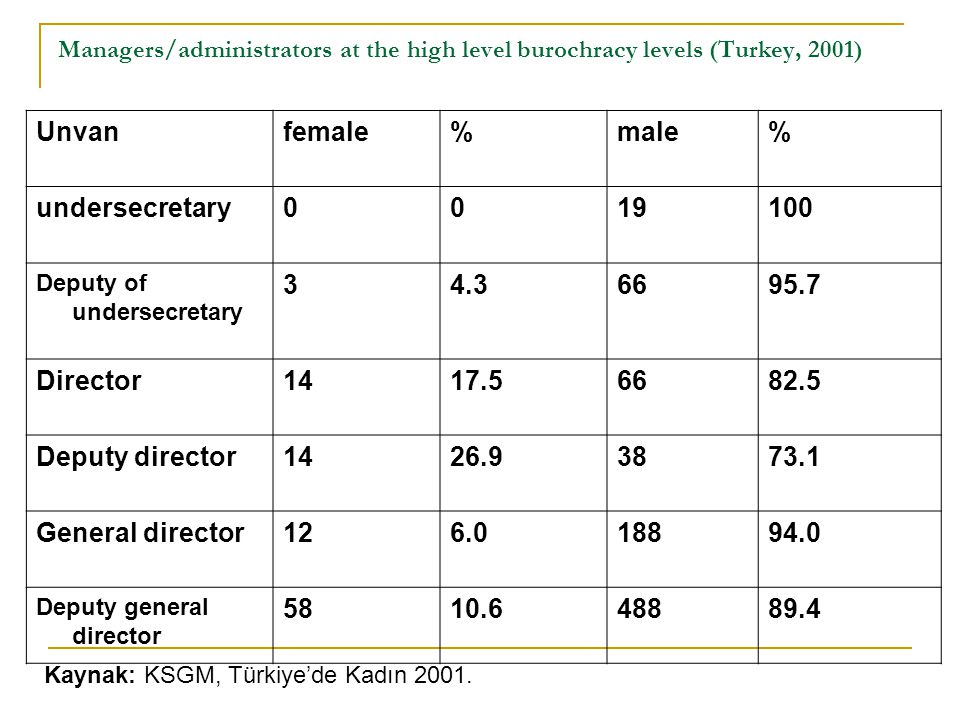 Unvan female % male undersecretary 19 100 3 4.3 66 95.7 Director 14