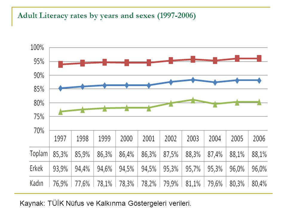 Adult Literacy rates by years and sexes (1997-2006)