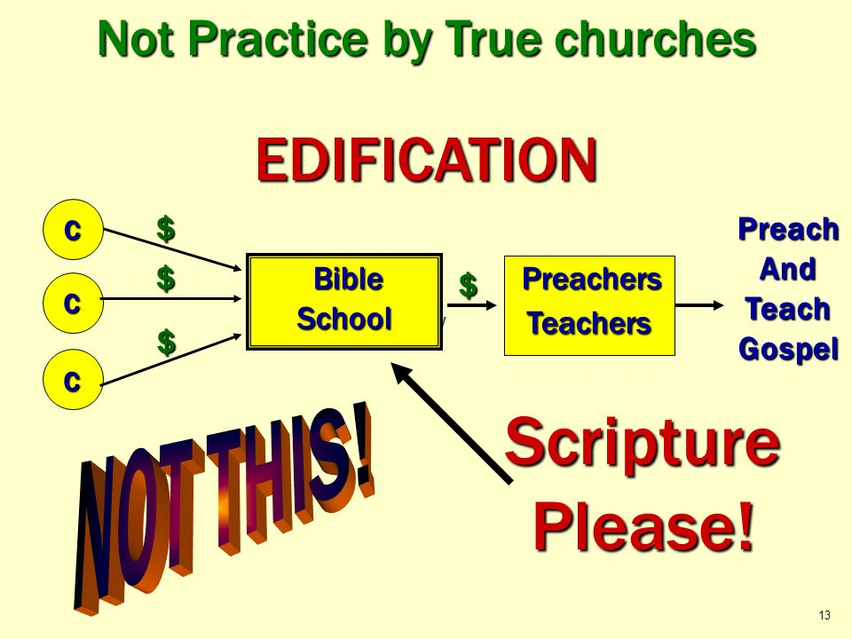 Not Practice by True churches