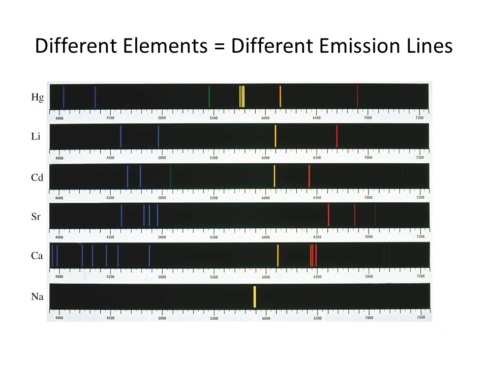 Different Elements = Different Emission Lines