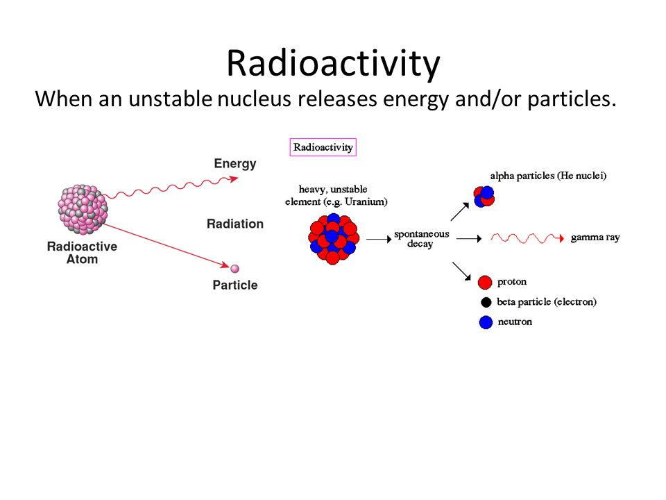 Radioactivity When an unstable nucleus releases energy and/or particles.