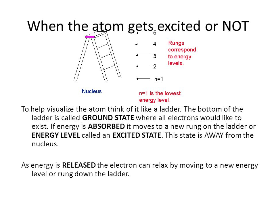 When the atom gets excited or NOT