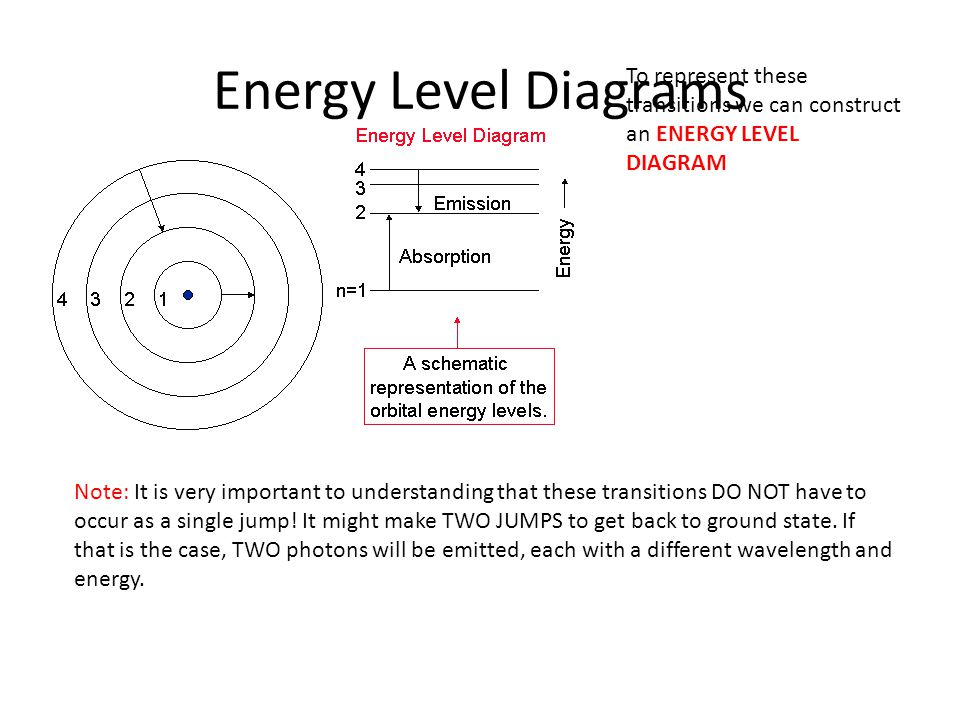 Energy Level Diagrams To represent these transitions we can construct an ENERGY LEVEL DIAGRAM.