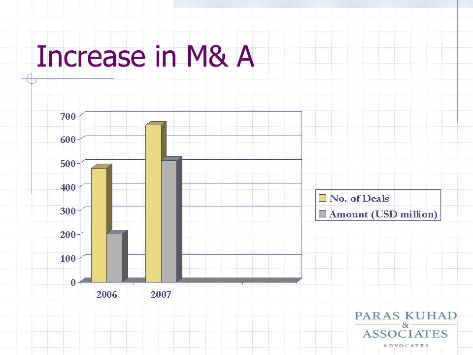 Increase in M& A